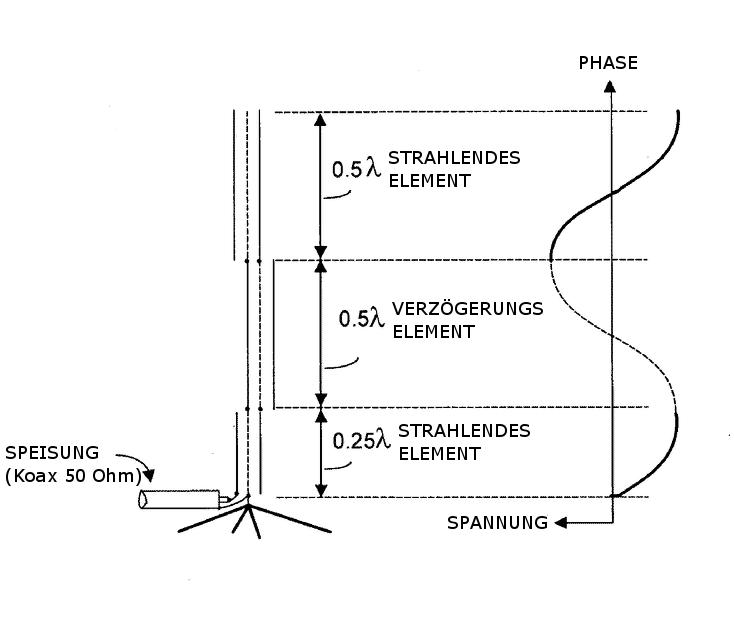 Collinear Antenne mit Radials