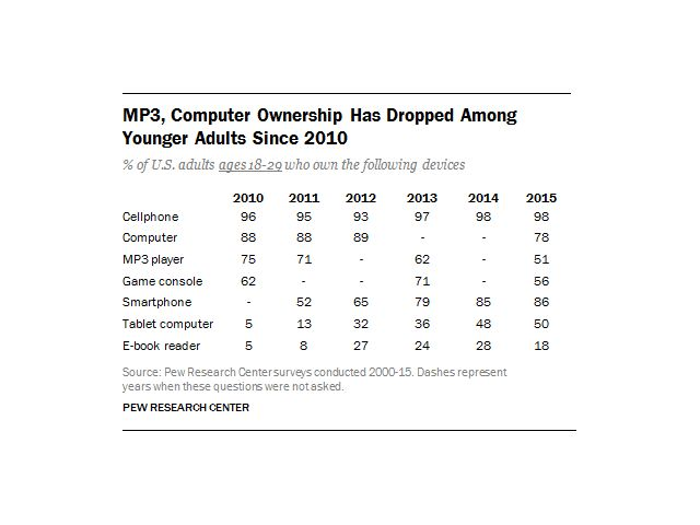 Pell youth MP3 computer growth trends 2015