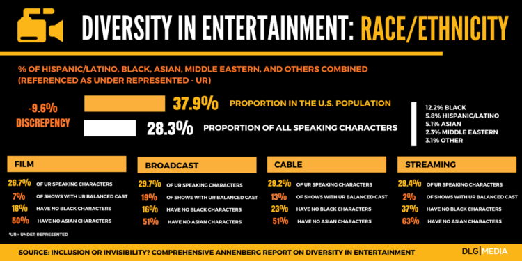 Stats Lack of diversity in Media and entertainment - Race and Ethnicity