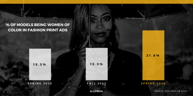 Diversity in Fashion - Percentage of Women of Color