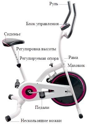 Ustroistvo velotrenazhera