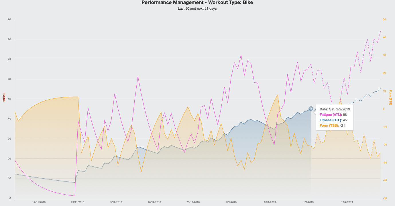 Performance Management Graph