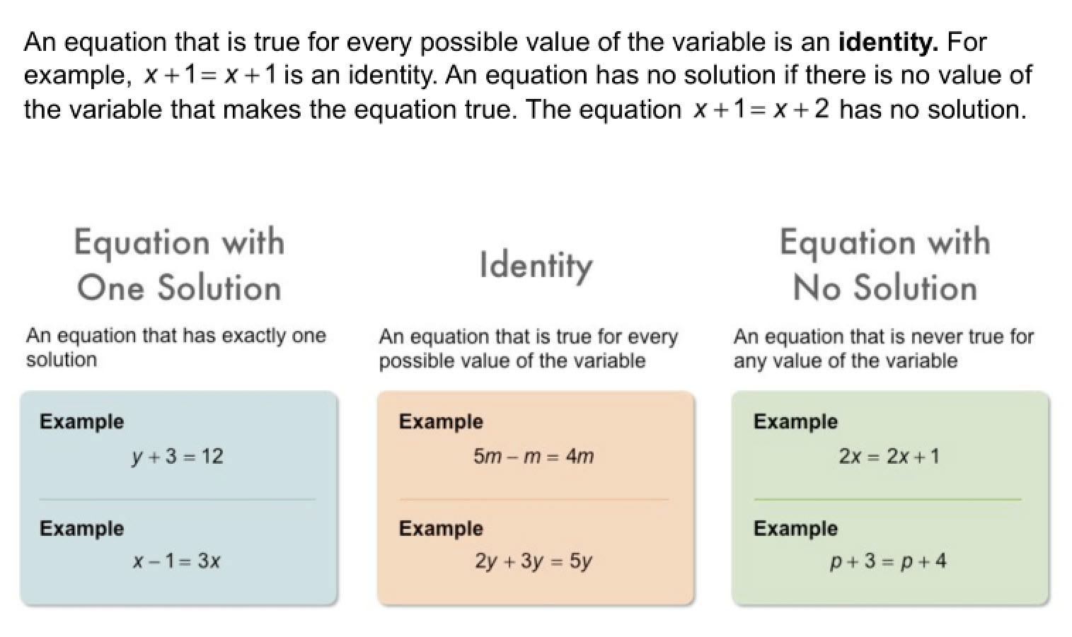Algebra 1 2 4 Complete Lesson Solving Equations With