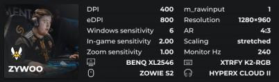ZywOo config devices