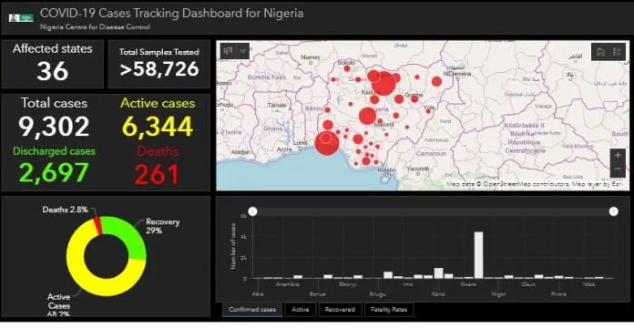 Nigeria records