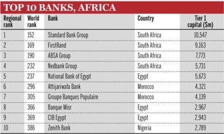 African Banks are small but Profitable - The Banker