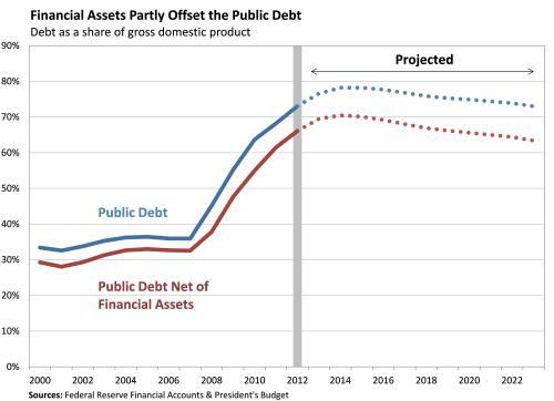 Debt Measures