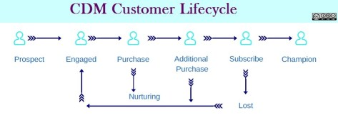 Image of the lifecycle of a customerr