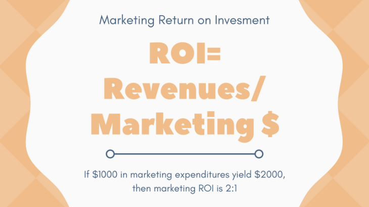 Image of ROI formula, revenues divided by marketing expenditures
