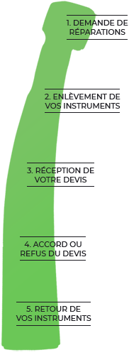 L'atelier dmd : Etapes Réparations Turbines et Instruments dentaires