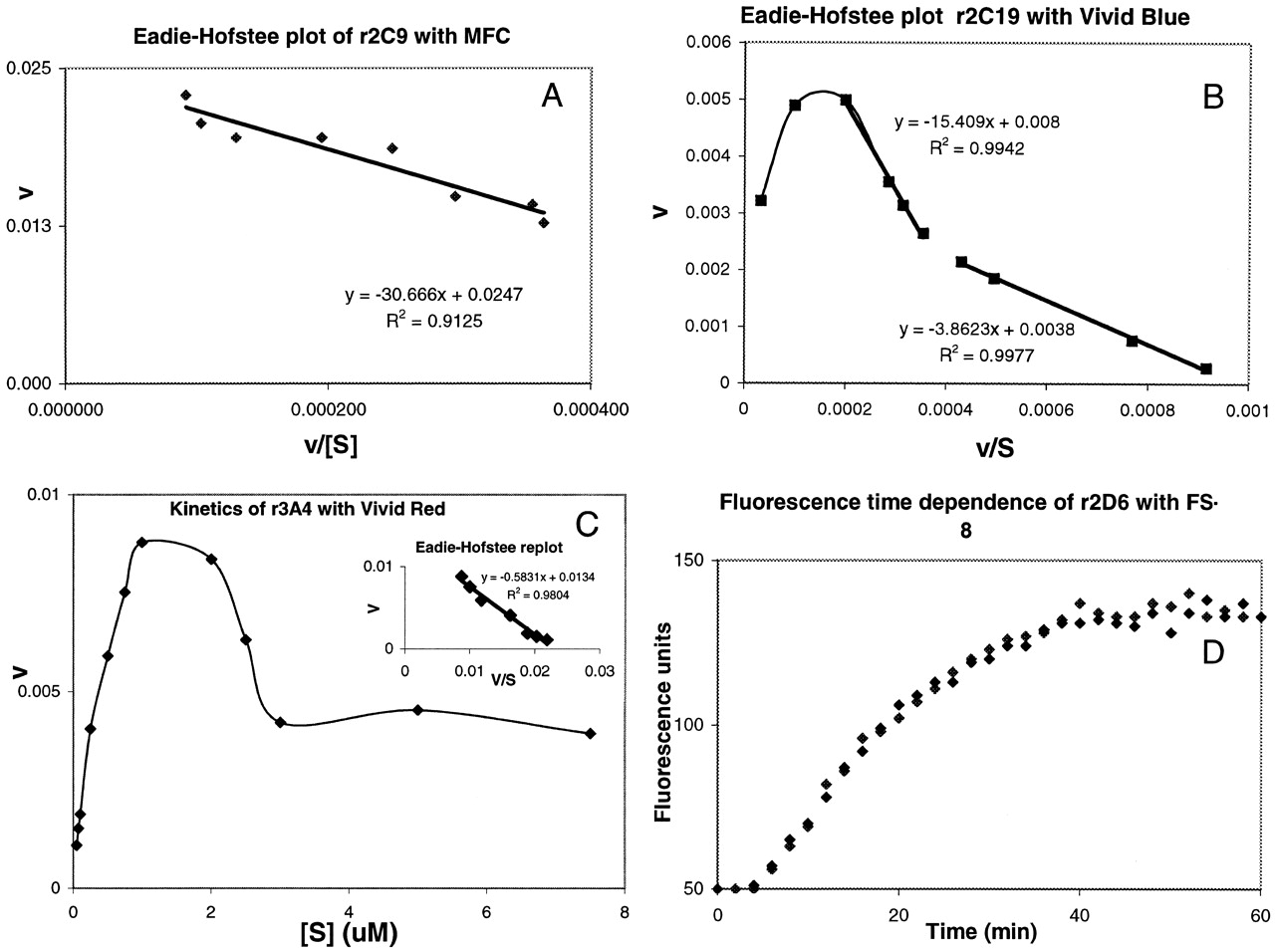 In Vitro Drug Interactions Of Cytochrome P450 An Evaluation Of Fluorogenic To Conventional