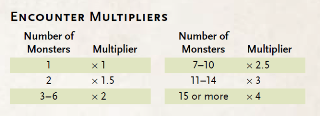 How to Balance Combat Encounters in Dungeons & Dragons Fifth Edition