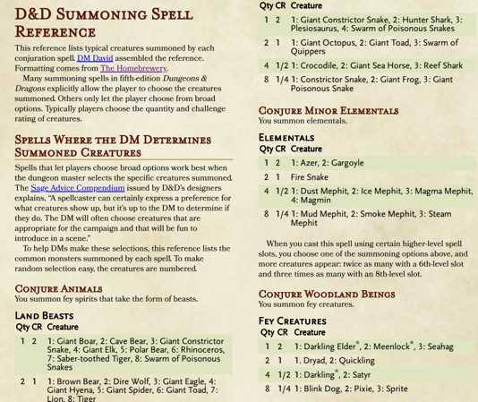 A Dungeons Dragons Summoning Spell Reference Dmdavid Summon greater demon is a level 7 summonings spell which calls a single greater demon (i.e. a dungeons dragons summoning spell