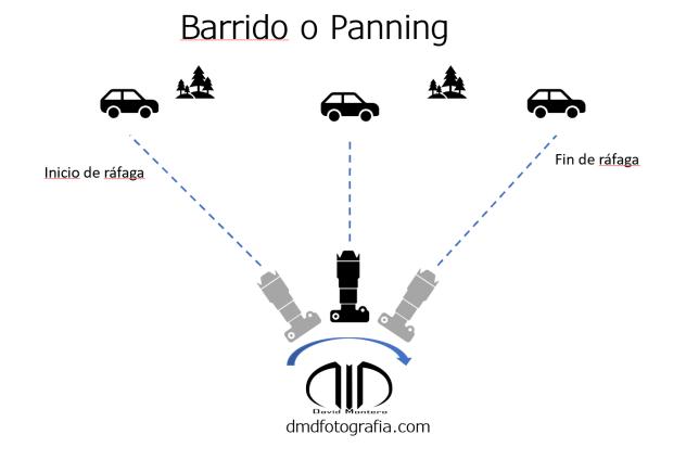 Barrido o Panning Esquema