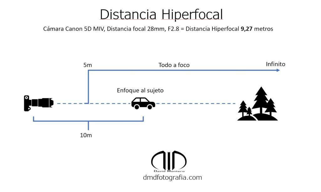 Distancia hiperfocal DMD fotografia