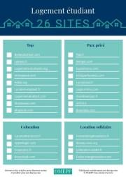 liste logement étudiant pas cher