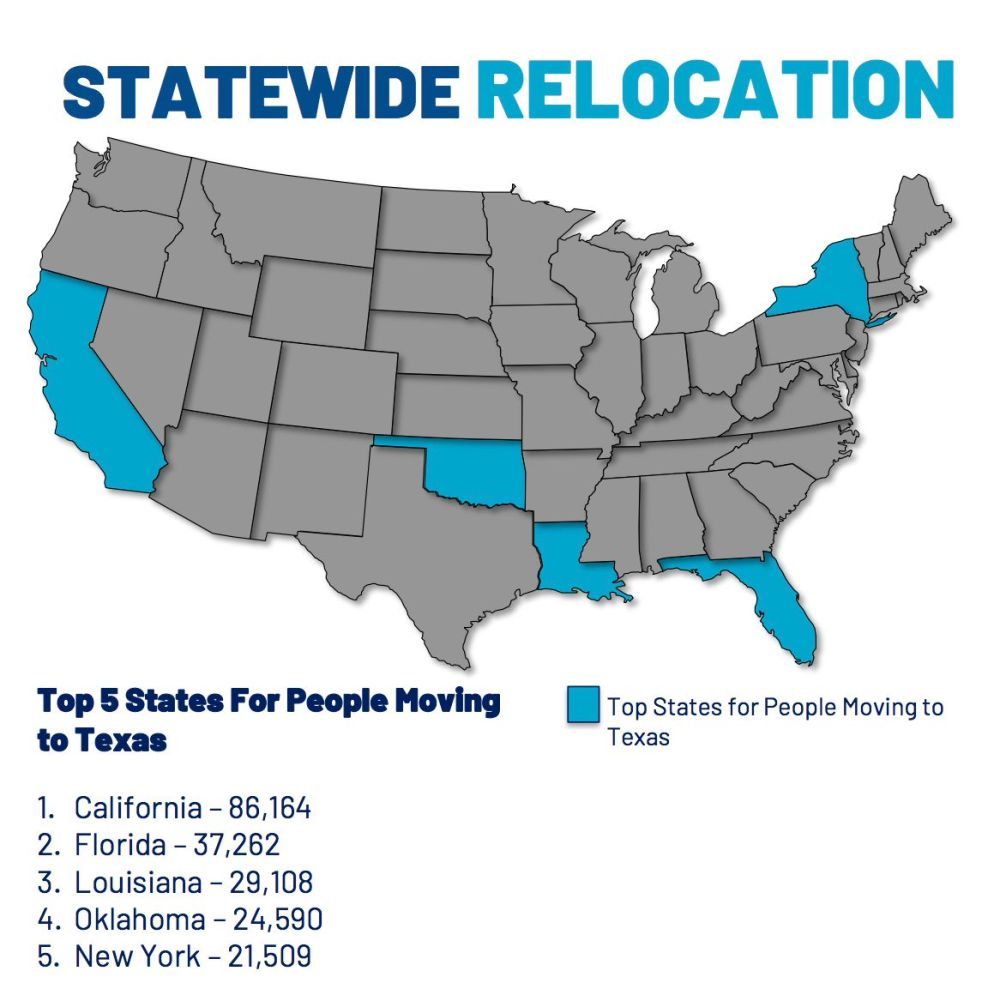 California has long been the top spot for moves to Texas.