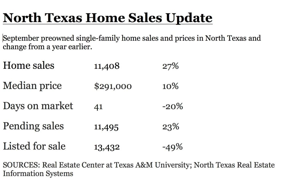 September's sales total was the largest ever for the month.