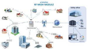 3G/GPRS Module