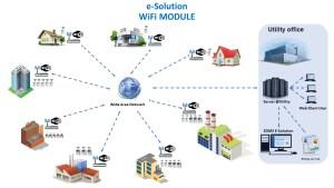 e-Solution WiFi MODULE