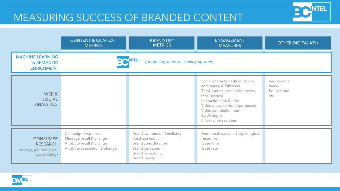 BCIntel_measuring_success
