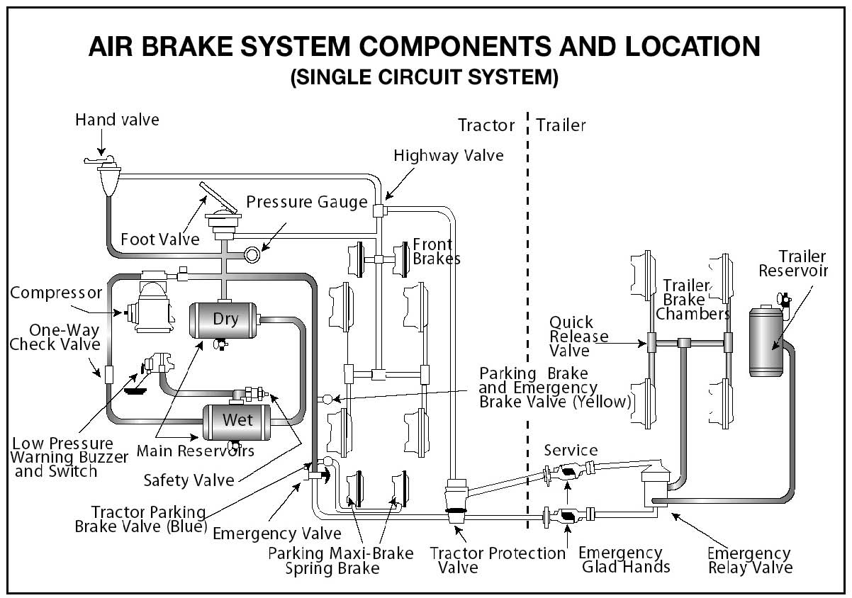 Section 5: Air Brakes