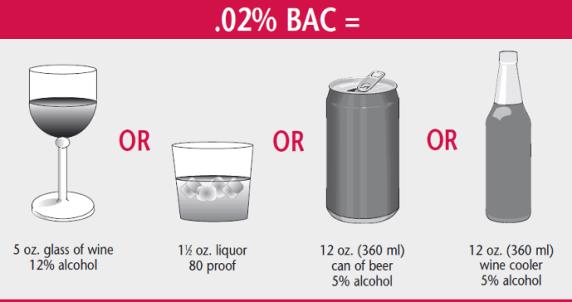.02% BAC