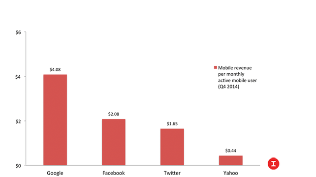 Mobile Revenue per active user