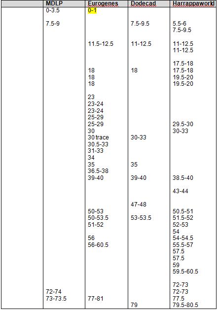 step 8 - 22