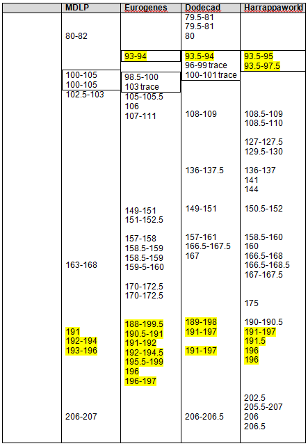 step 8 - 23