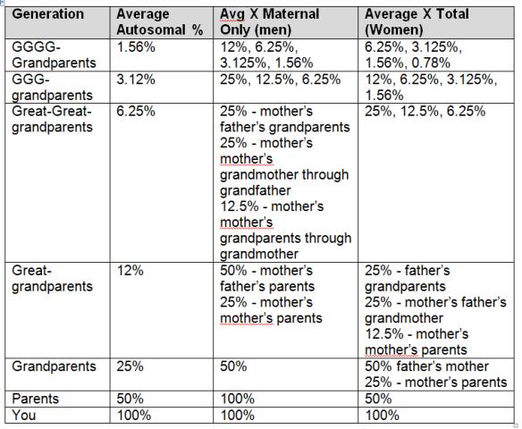 Generational X %s