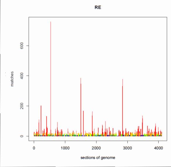 genome pileups