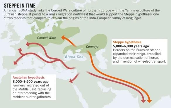 """1.Haak et al. http://doi.org/z9d (2015) from Feb. 18, 2015 """"Steppe migration rekindles debate on language origin"""" by Ellen Callaway"""