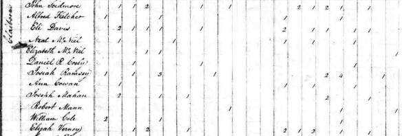 1830 Claiborne McNiel census