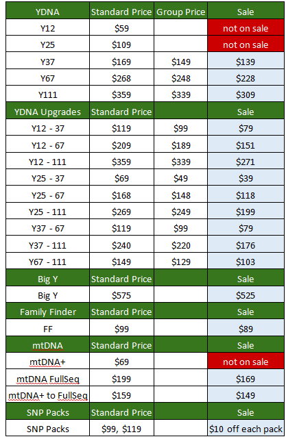 2015 ftdna sale prices