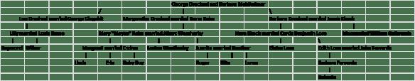 Drechsel Rabe pedigree