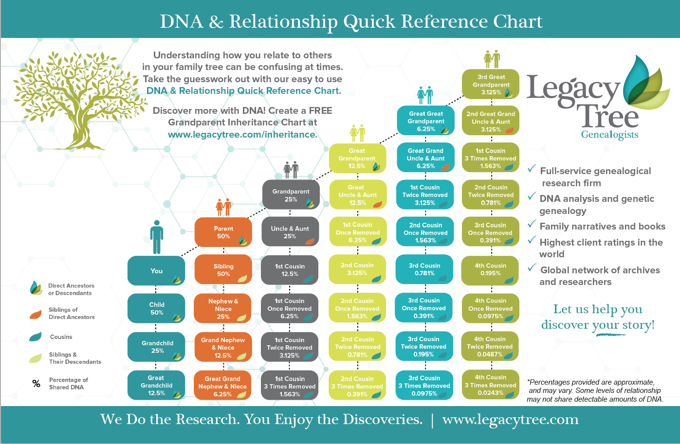 picture about Printable Cousin Chart referred to as Simple Suggestion Calculating Cousin Interactions Simply