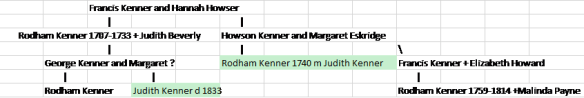 kenner-tree
