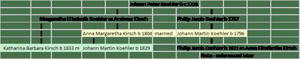 koehler-intermarriage-2