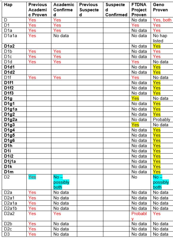 native-hap-d-chart-1
