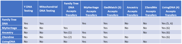 DNA Vendor Transfer Chart 2019