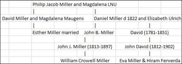 Hiram Ferverda 1907 relationships.png