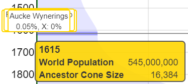 learnforever ancestors vs world population