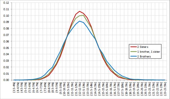 First cousins match curve V2.png