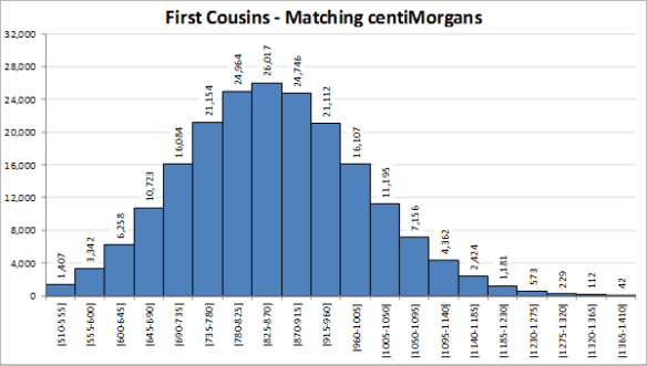 First cousins shared cM format V2.png