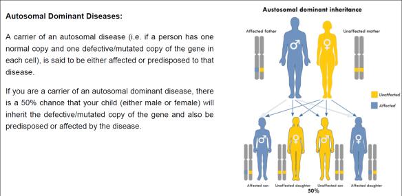 FTDNA Tovana autosomal dominant.png