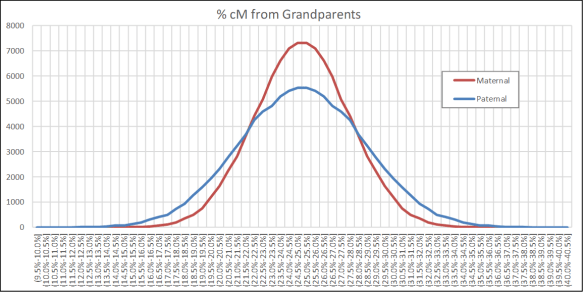 Gammon grandparents percent cM.png