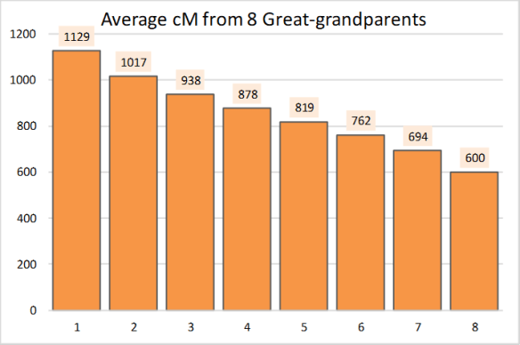 Gammon greatgrandparents average cM.png
