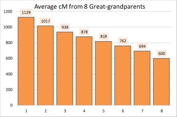 Gammon greatgrandparents average cM.png