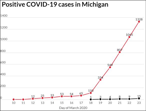 Covid March Michigan